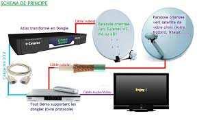 mise a jour récepteur et satellite du: 27-09-2020 au 28-09-2020