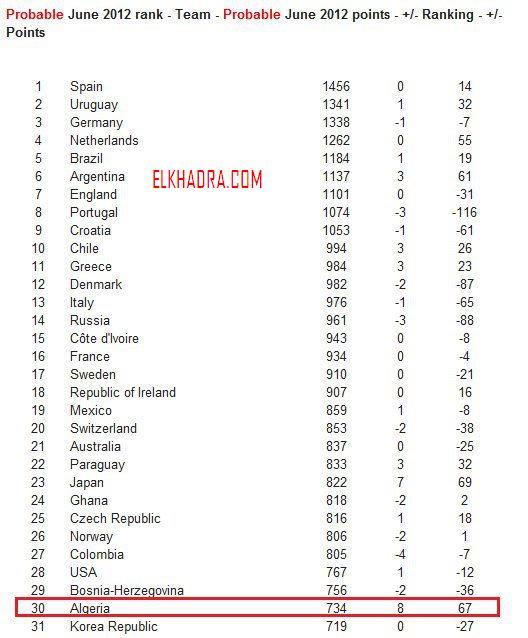 عاجل الجزائر تحتل المرتبة 30 في ترتيب تصنيف الفيفا لشهر جوان وتتقدم ب 8 مراتب كاملة