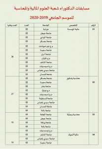 اعلانات مسابقة الدكتوراه للموسم الجامعي 2019-2020 لجميع الجامعات الجزائرية