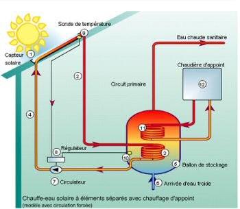 Energie geothermique - Comment fonctionne les panneaux solaires ...