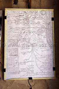 Arbre généalogique personnages pieux d\'Algérie, dont Sidi Houari enterré à Aghlad Commune Ouled Said (W. Adrar)