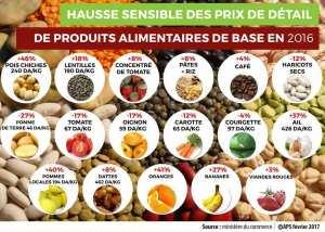 Hausse des prix au détail des produits alimentaires de base en 2016