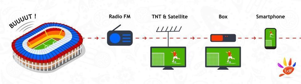 Soyez les premiers informés avec la Radio !