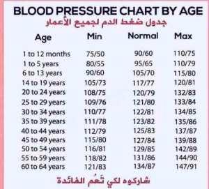 ضغط الدم المناسب حسب العمر