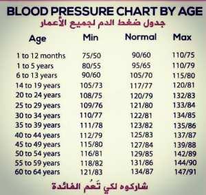 Les chiffres idéals de tension artérielle selon l'âge