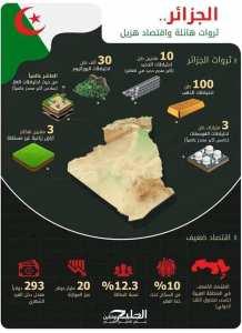 الجزائر ثروات هائلة و اقتصاد هزيل