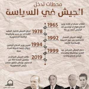 محطات تدخل الجيش الجزائري في السياسة