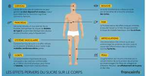 Quels sont les effets du sucre sur votre corps ?
