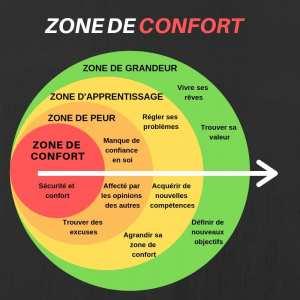 Zone de confort ... en sortir !