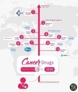 Meilleurs traitements anticancéreux 2019