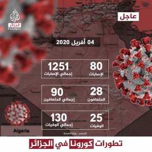 #عاجل إحصاءات انتشار فيروس #كورونا في الجزائر ليوم 04 أفريل 2020