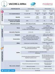Comparaison entre les vaccins à ARNm de Pfizer et Moderna.