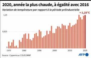 Planète - Climat: vers un réchauffement catastrophique , alerte l'ONU