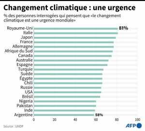 Planète - Le changement climatique est une urgence mondiale , selon un sondage de l'ONU dans 50 pays