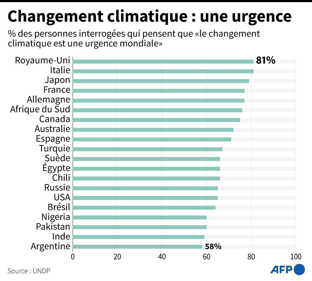 Planète - Le changement climatique est une