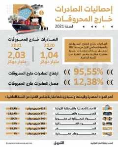 الصادرات خارج قطاع المحروقات بالنسبة للسداسي الأول من سنة 2021