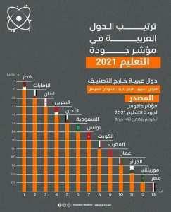 #للنّقاش: ترتيب الدول العربية حسب مؤشر جودة التعليم لسنة 2021.