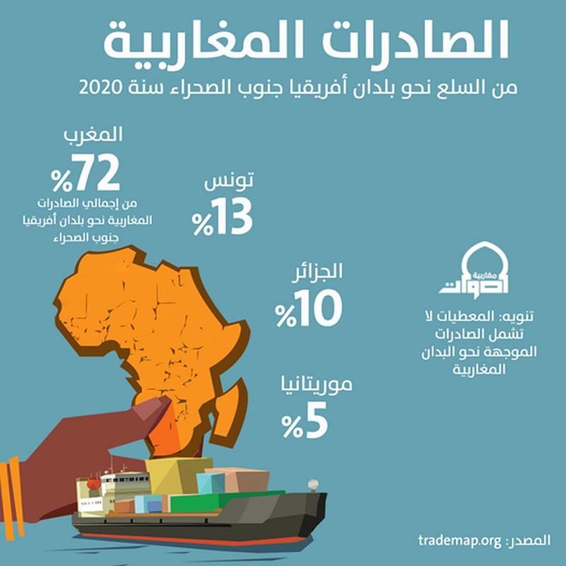 هذه نسبة صادرات بلدك من إجمالي السلع المصدرة نحو بلدان أفريقيا جنوب الصحراء سنة 2020..